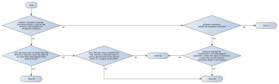 rule-10a-flowchart