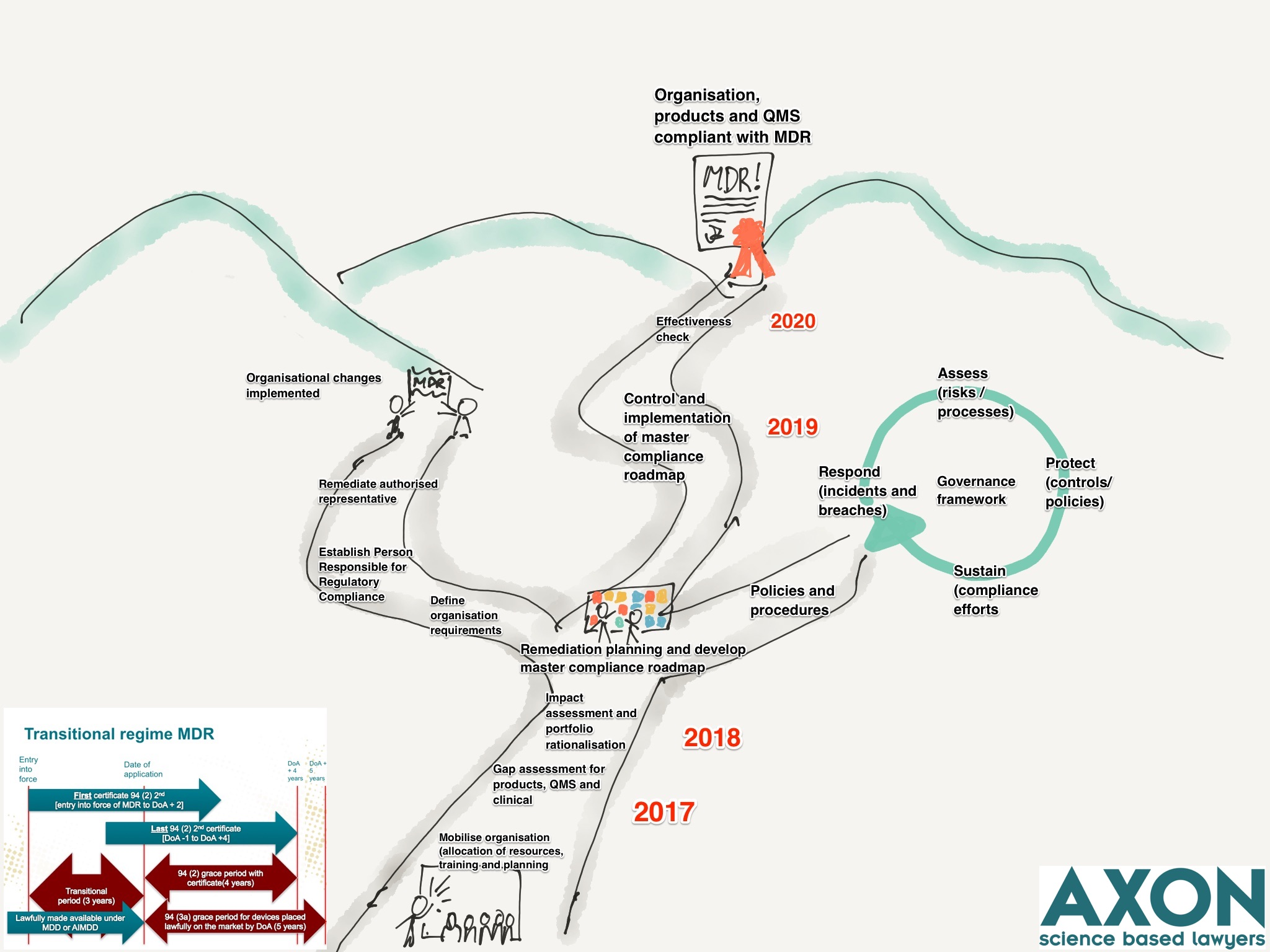 mdr-compliance-roadmap