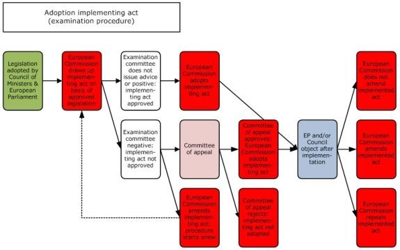 adoption implementing act examination procedure.jpg