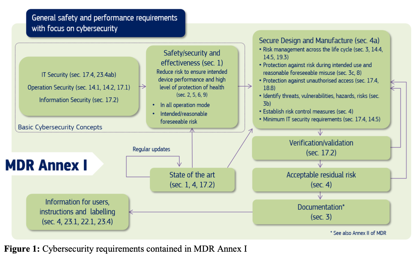 General safety and performance requirements